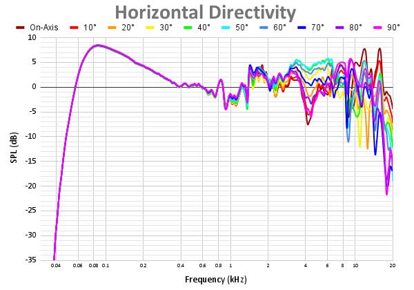 Horizontal Directivity-6.png