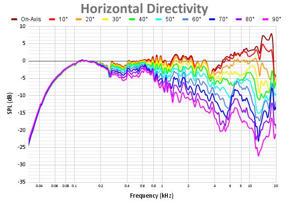 Horizontal Directivity 60.png