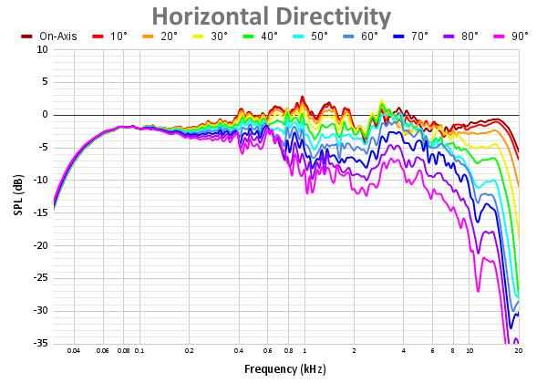 Horizontal Directivity 63.png