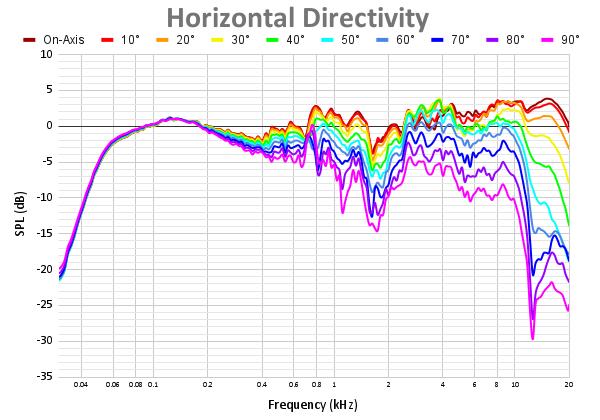 Horizontal Directivity 68.png
