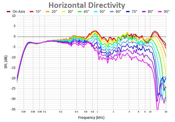 Horizontal Directivity 7.png