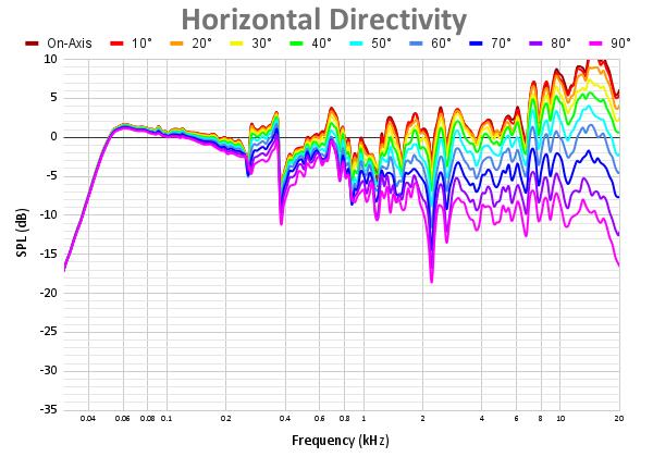Horizontal Directivity 74.png