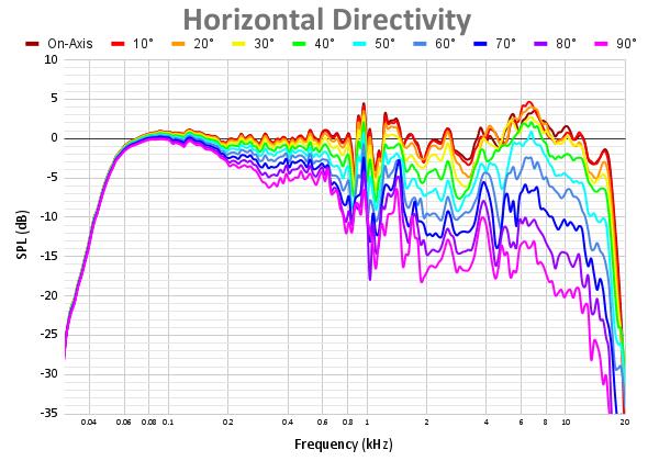 Horizontal Directivity 75.png
