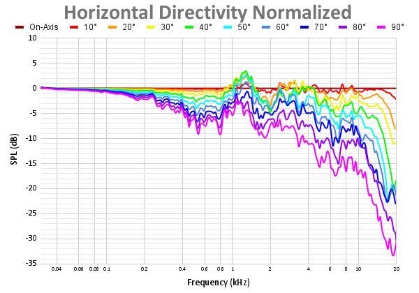 Horizontal Directivity Normalized-10.png