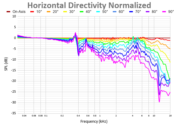 Horizontal Directivity Normalized 11.png