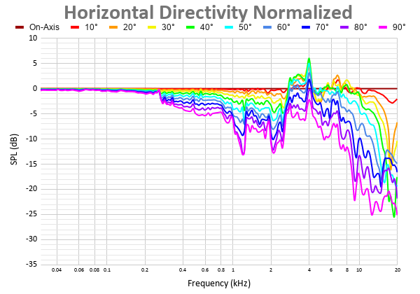 Horizontal Directivity Normalized 12.png
