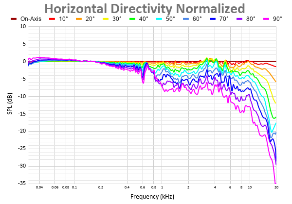 Horizontal Directivity Normalized 16.png