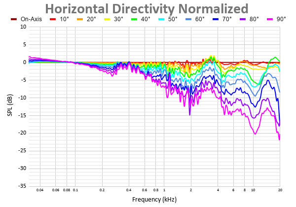 Horizontal Directivity Normalized 2.png