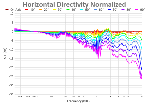 Horizontal Directivity Normalized-2.png