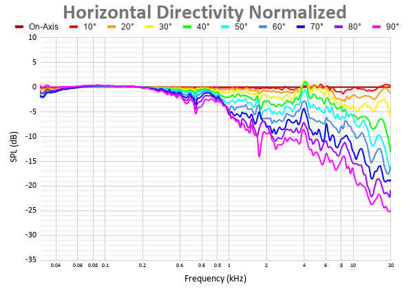 Horizontal Directivity Normalized 28.png
