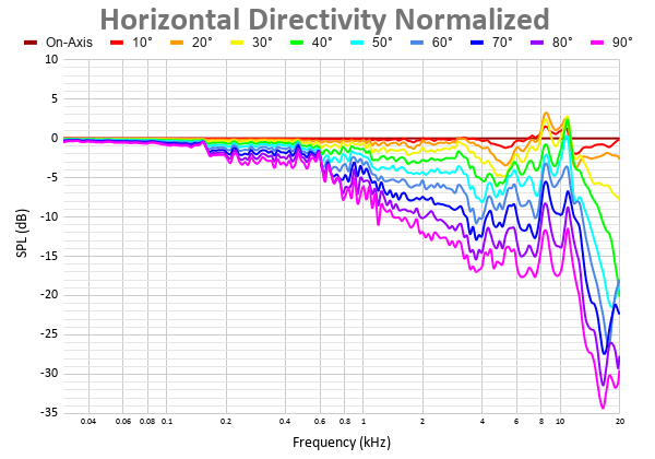 Horizontal Directivity Normalized 31.png