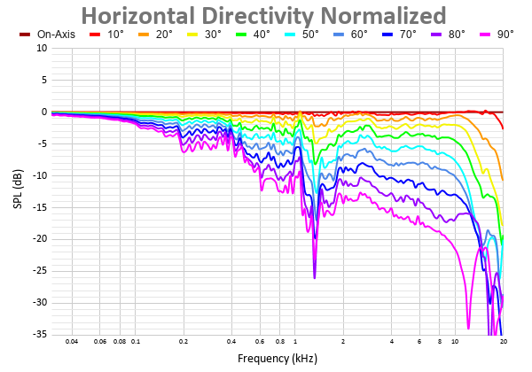 Horizontal Directivity Normalized 35.png