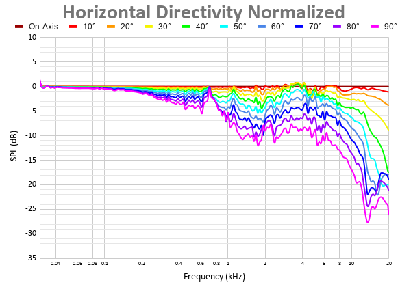 Horizontal Directivity Normalized 37.png
