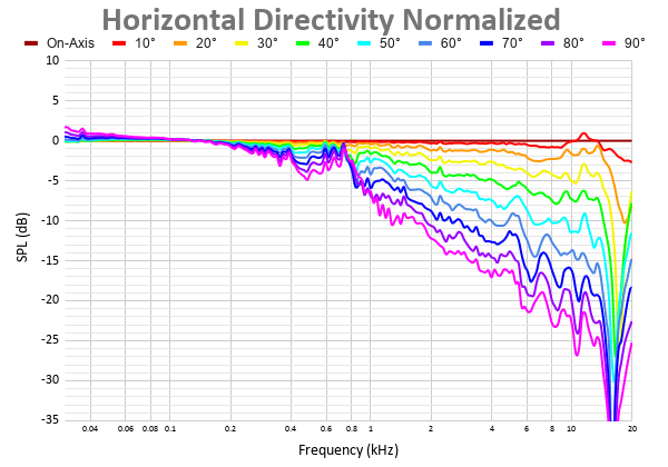 Horizontal Directivity Normalized 38.png
