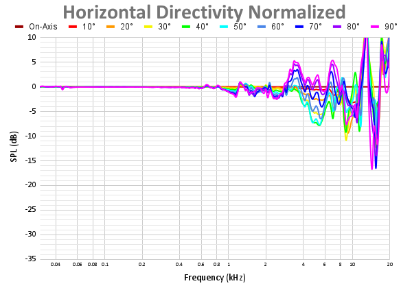 Horizontal Directivity Normalized-4.png