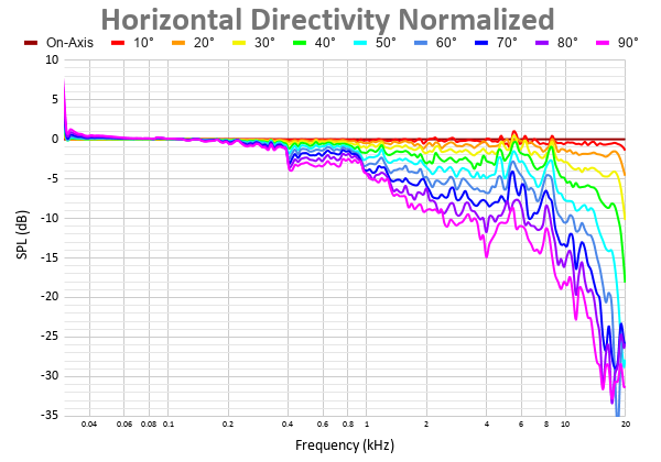 Horizontal Directivity Normalized 4.png