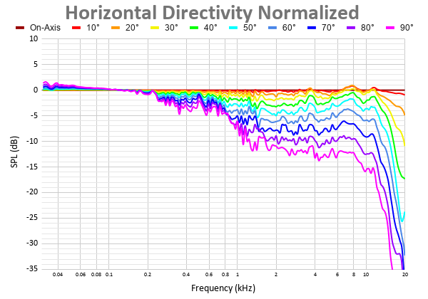 Horizontal Directivity Normalized 40.png