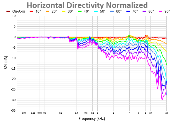 Horizontal Directivity Normalized 41.png