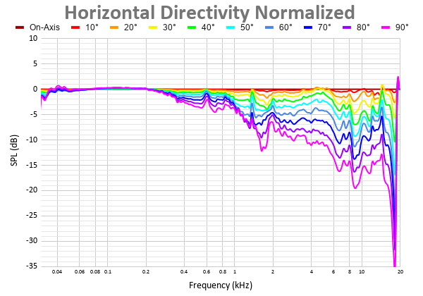 Horizontal Directivity Normalized 43.png