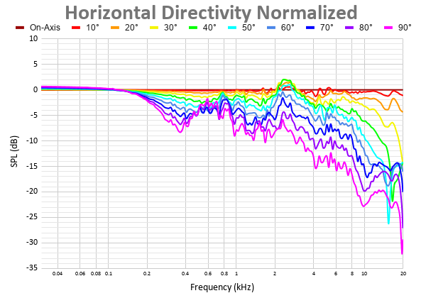 Horizontal Directivity Normalized 45.png