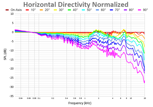 Horizontal Directivity Normalized 48.png