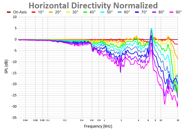 Horizontal Directivity Normalized 5.png