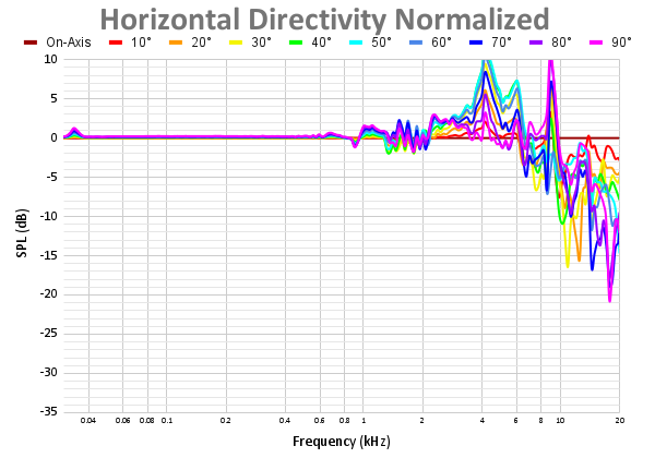 Horizontal Directivity Normalized-5.png