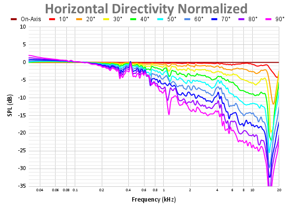 Horizontal Directivity Normalized 52.png