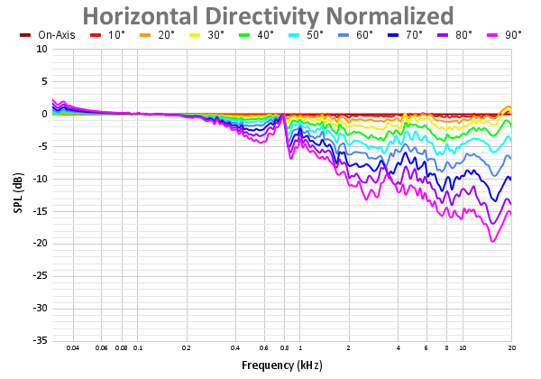 Horizontal Directivity Normalized 54.png