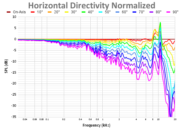 Horizontal Directivity Normalized 58.png
