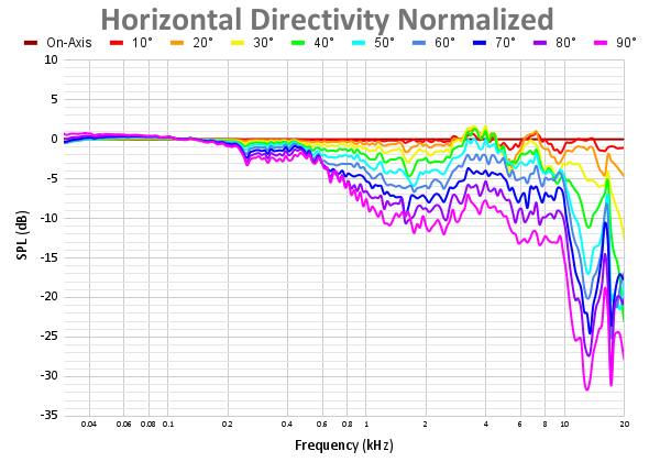 Horizontal Directivity Normalized 59.png