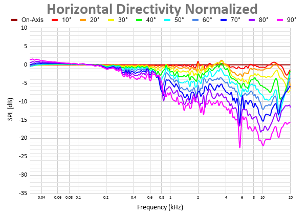 Horizontal Directivity Normalized 6.png