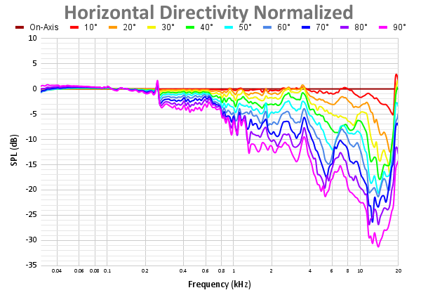 Horizontal Directivity Normalized 63.png
