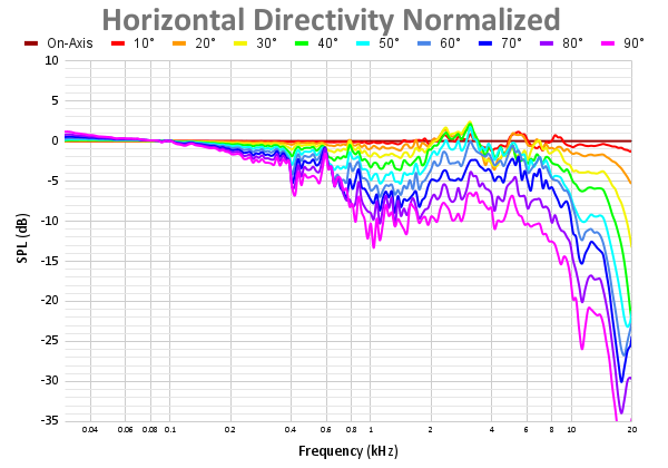 Horizontal Directivity Normalized 66.png