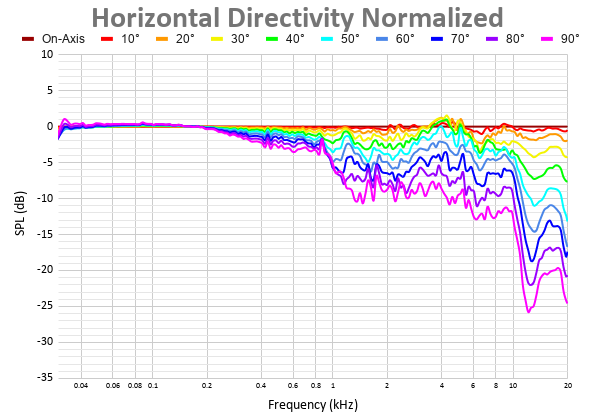 Horizontal Directivity Normalized (7).png