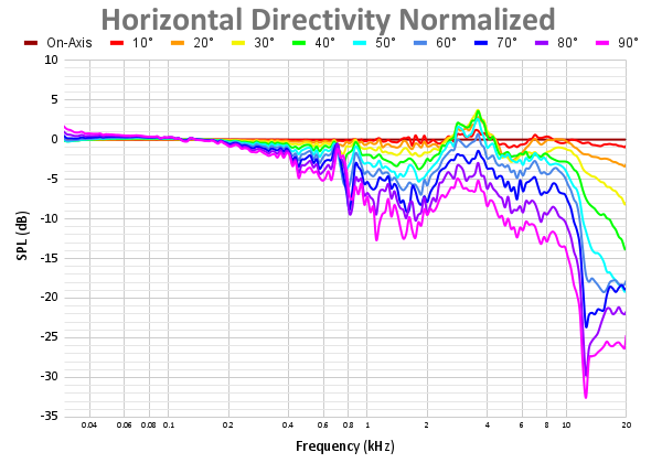 Horizontal Directivity Normalized 71.png