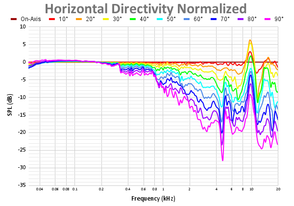 Horizontal Directivity Normalized 72.png