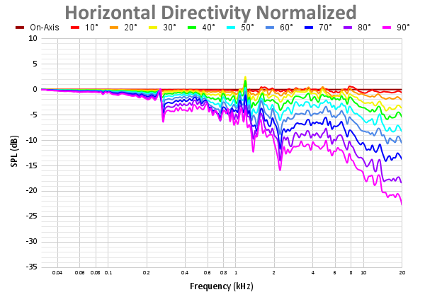 Horizontal Directivity Normalized 73.png