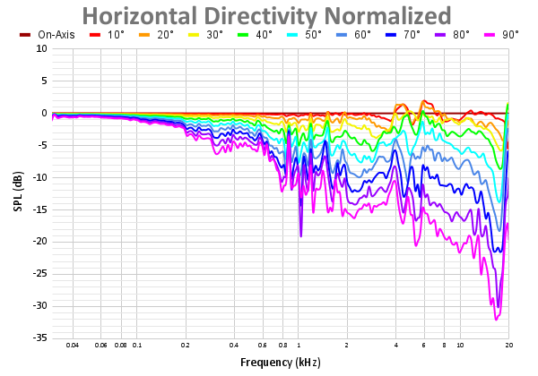 Horizontal Directivity Normalized 74.png