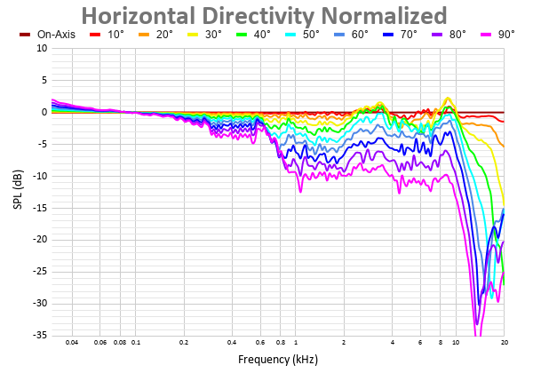 Horizontal Directivity Normalized 8.png