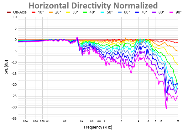 Horizontal Directivity Normalized (8).png