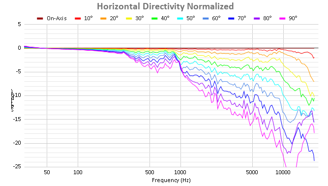 Horizontal Directivity Normalized.png