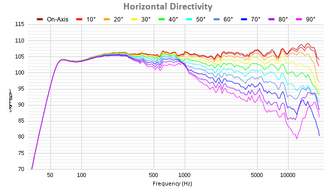 Horizontal Directivity.png