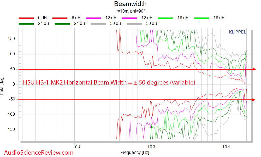 HSU HB-1 MK2 Horizontal Beam width  Measurements Horn Bookshelf Speaker.png