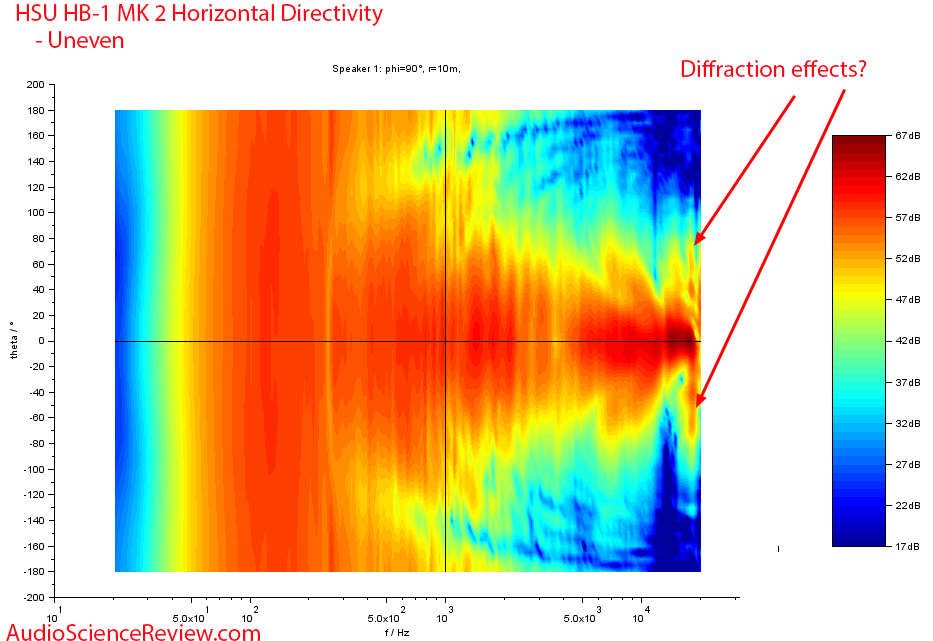 HSU HB-1 MK2 Horizontal directivity Measurements Horn Bookshelf Speaker.png