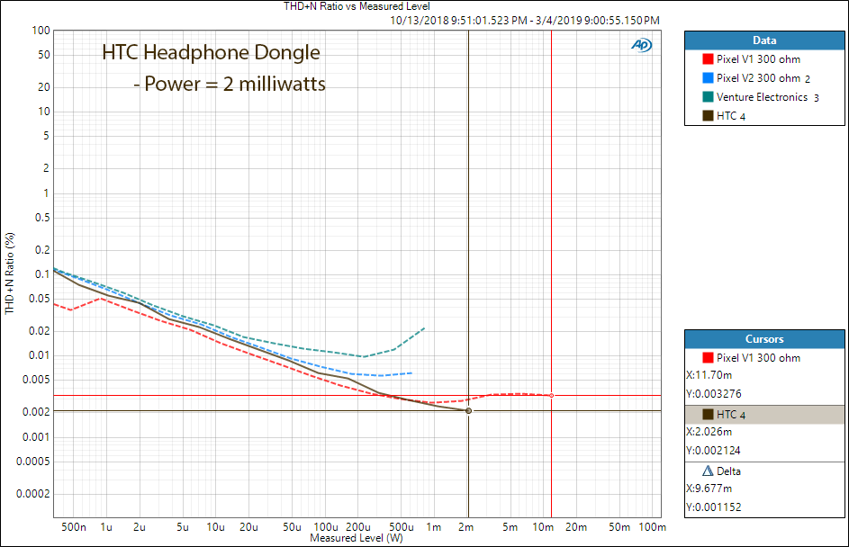 HTC USB-C Headphone Adapter Power at 300 Ohm Measurements.png