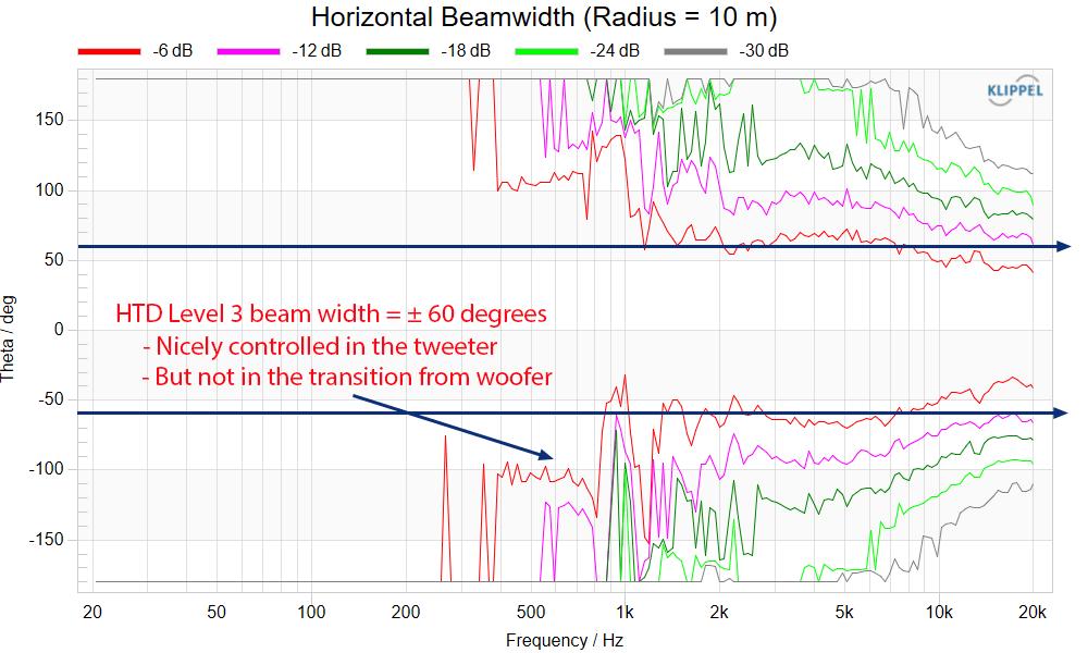 HTD Level THREE Horizontal Beamm width Measurements Bookshelf Home Theater Speaker.png