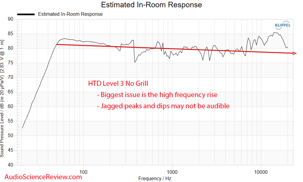 HTD Level THREE Predicted in-room Frequency Response Measurements Bookshelf Home Theater Speaker.png