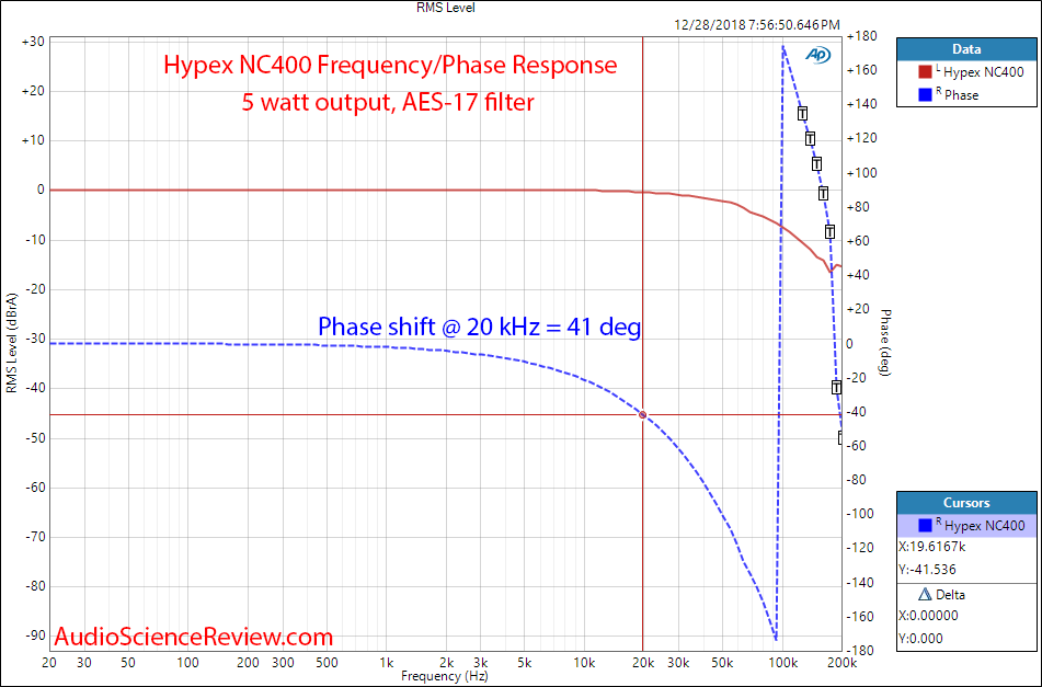 Review and Measurements of Hypex NC400 DIY Amp | Page 10