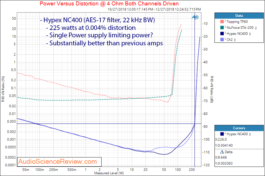 Hypex nc400 amplifier power at 4 ohm measurements.png